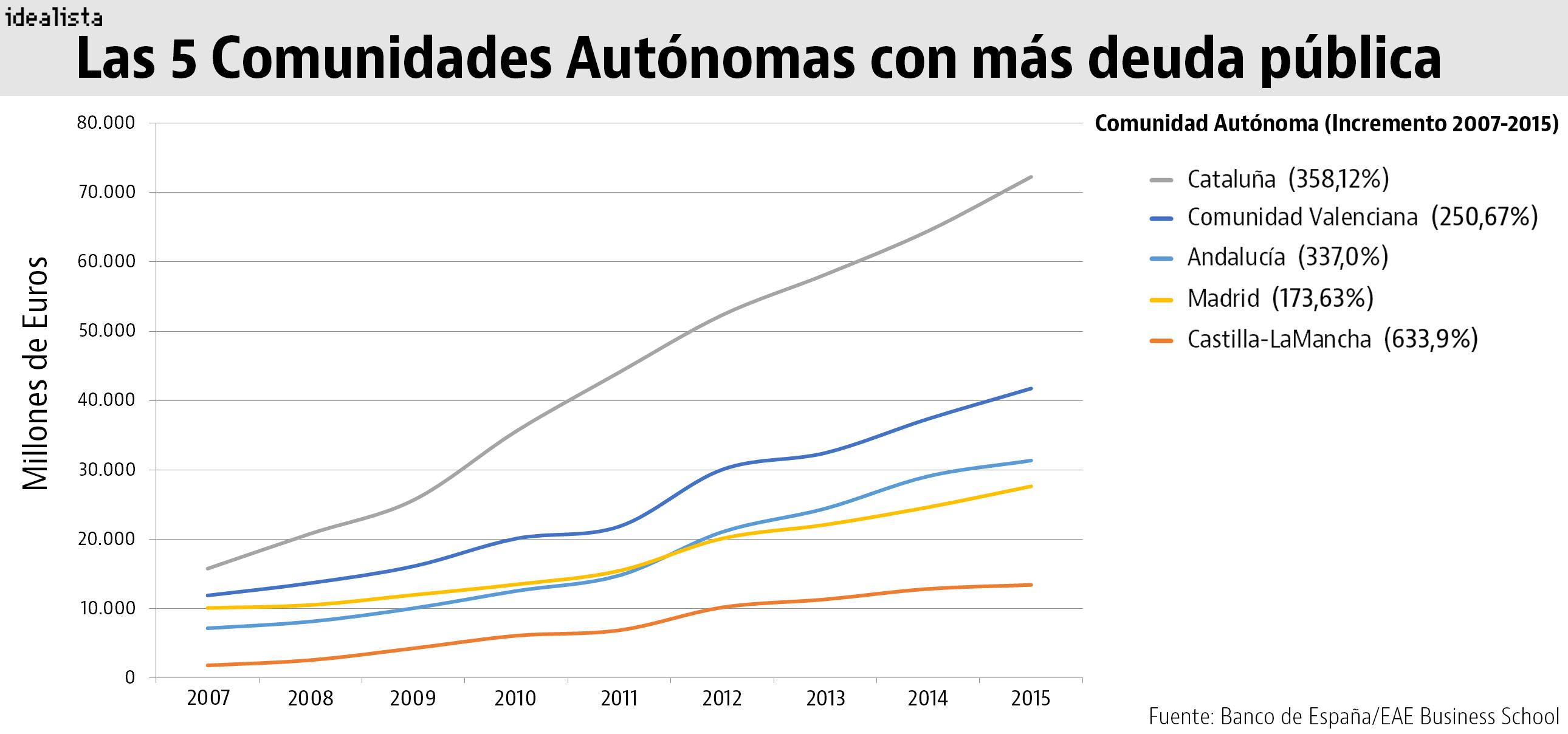 El mito de la deuda de Madrid: Cataluña debe casi el triple y los zaragozanos son los más endeudados