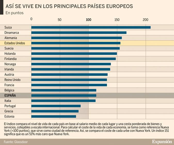 Confirmado espa a es el pa s europeo m s saludable para - Ciudades con mejor calidad de vida en espana ...