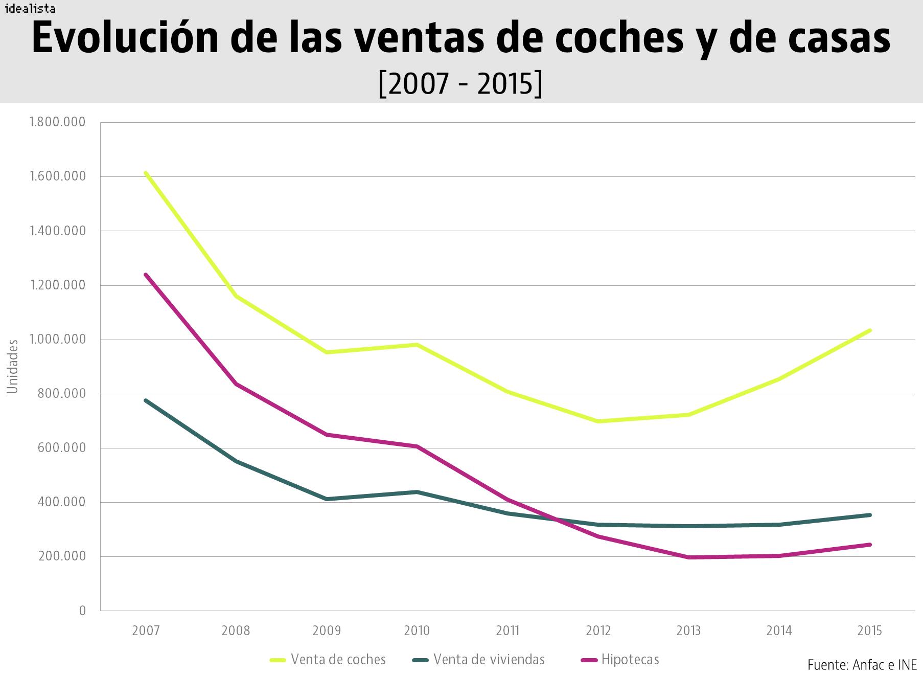 La curiosa relación entre la venta de coches y la de viviendas ...