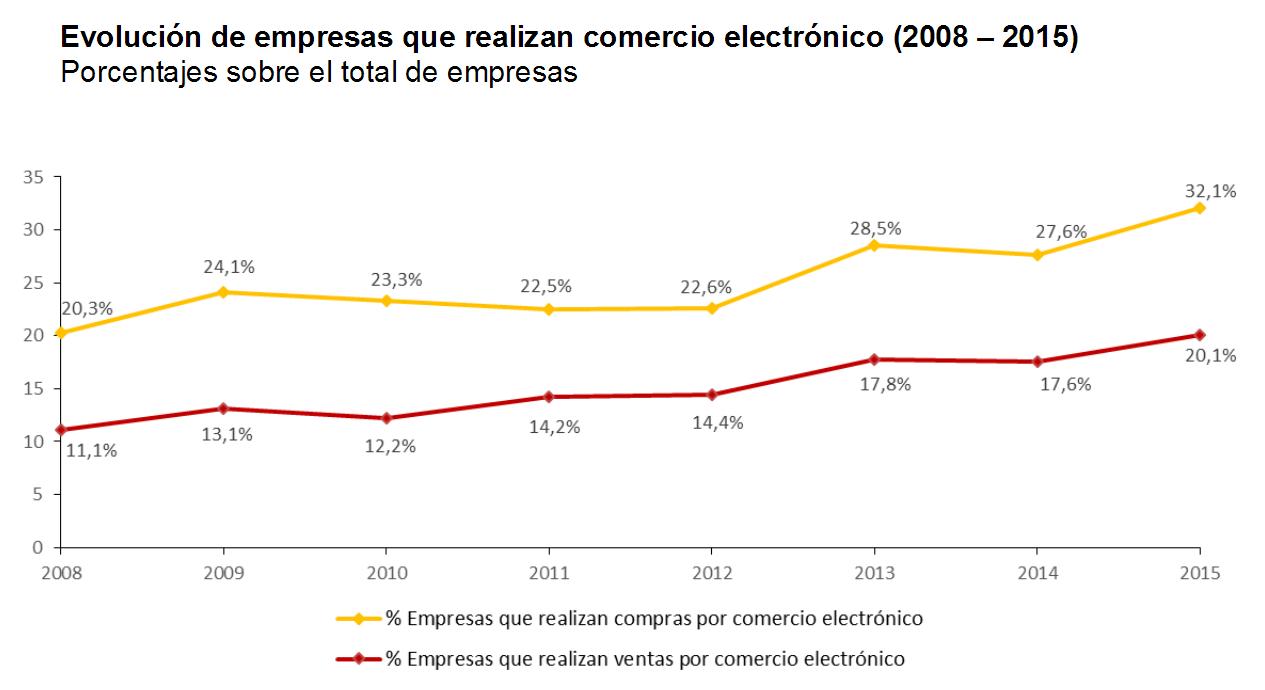 Resultado de imagen de empresas españolas venta por internet