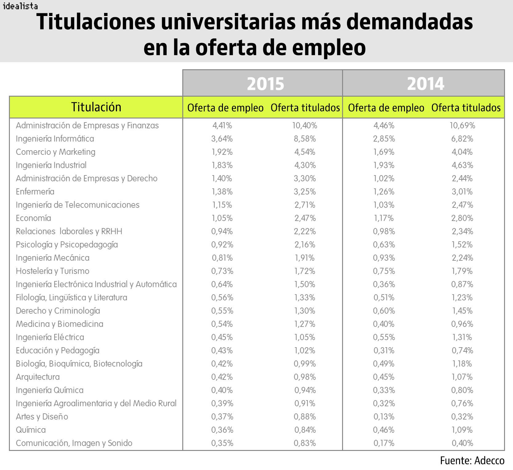 Estas Son Las Carreras Con Más Salidas Profesionales (Ranking) U2014  Idealista/news