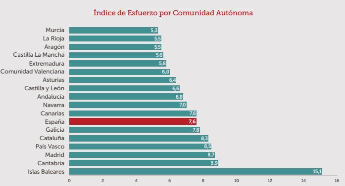 Baleares, Cantabria y Madrid, las CC.AA. donde más años de salario hay que destinar para comprar casa