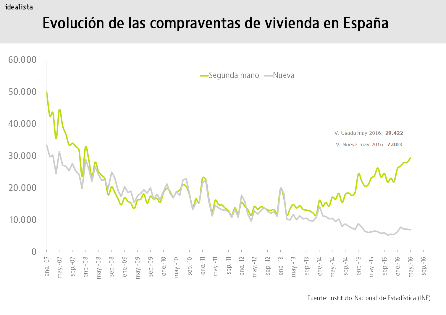 Evolución de la compraventa de viviendas en España