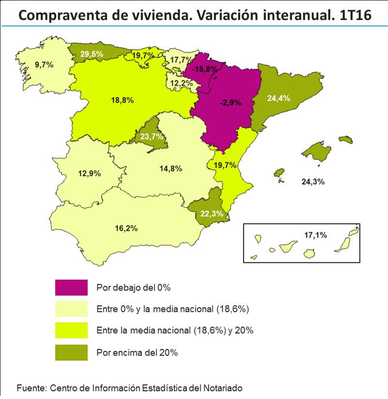 Cataluña y Asturias encabezan las subidas en las ventas de viviendas hasta marzo