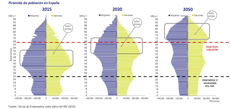 En una década se jubilarán cada año el doble de personas de las que empezarán a trabajar
