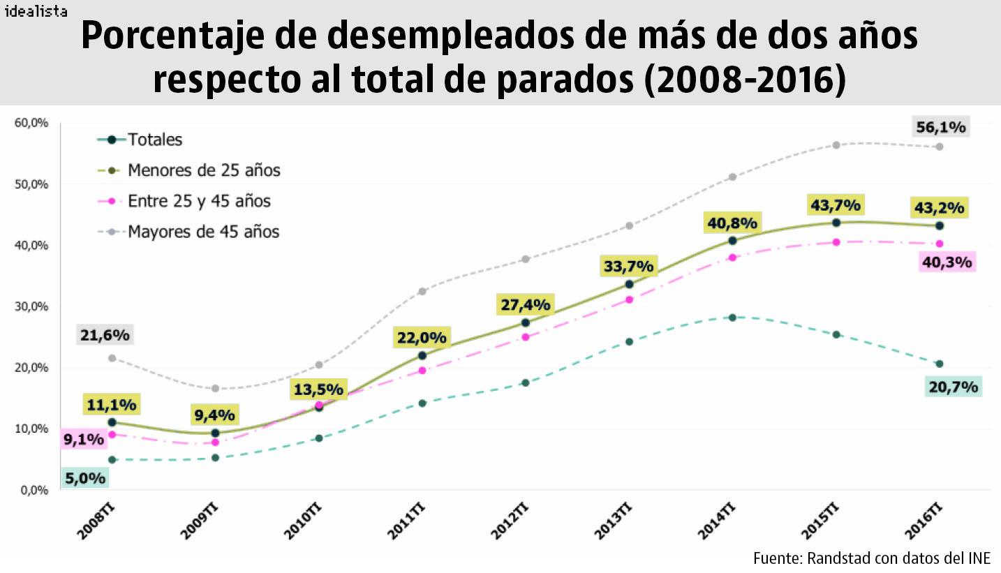El paro de muy larga duración se ha multiplicado por ocho en España ...