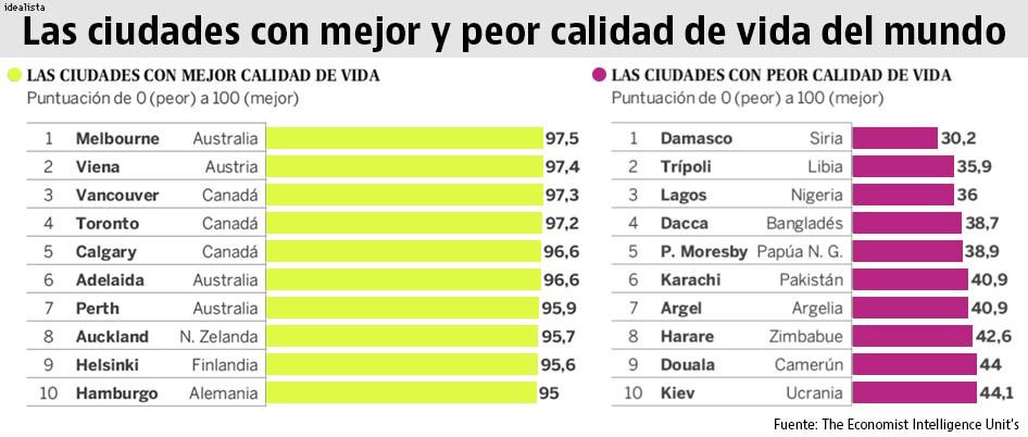 Estas son las ciudades donde mejor y peor se vive en - Ciudades con mejor calidad de vida en espana ...
