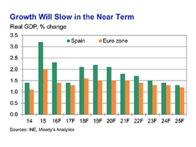 Moody's: España crecerá más que la eurozona durante toda una década