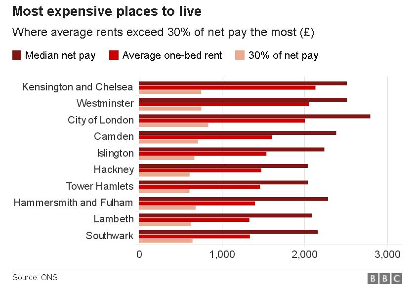 Las zonas de Londres más caras para vivir de alquiler