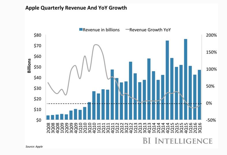 Evolución de los ingresos de Apple