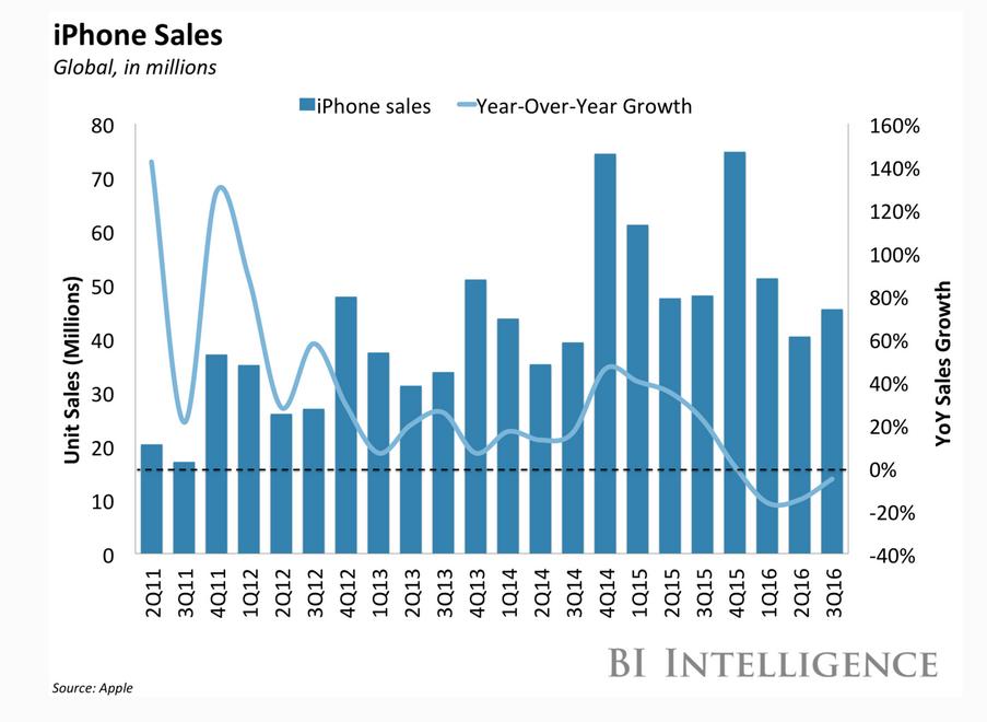 Evolución de las ventas del iPhone