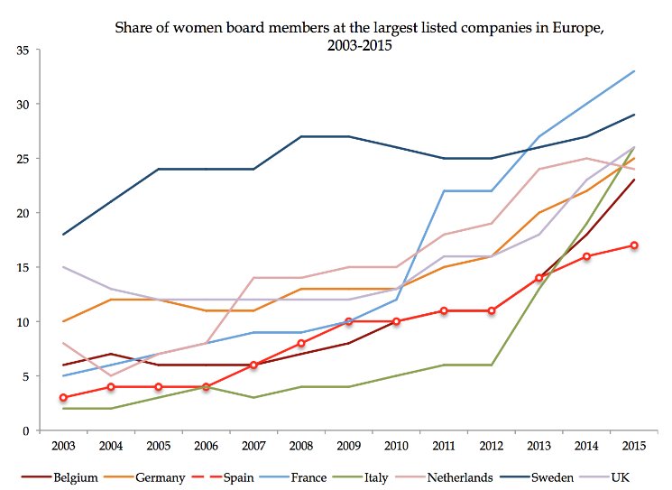 numero de mujeres en espana