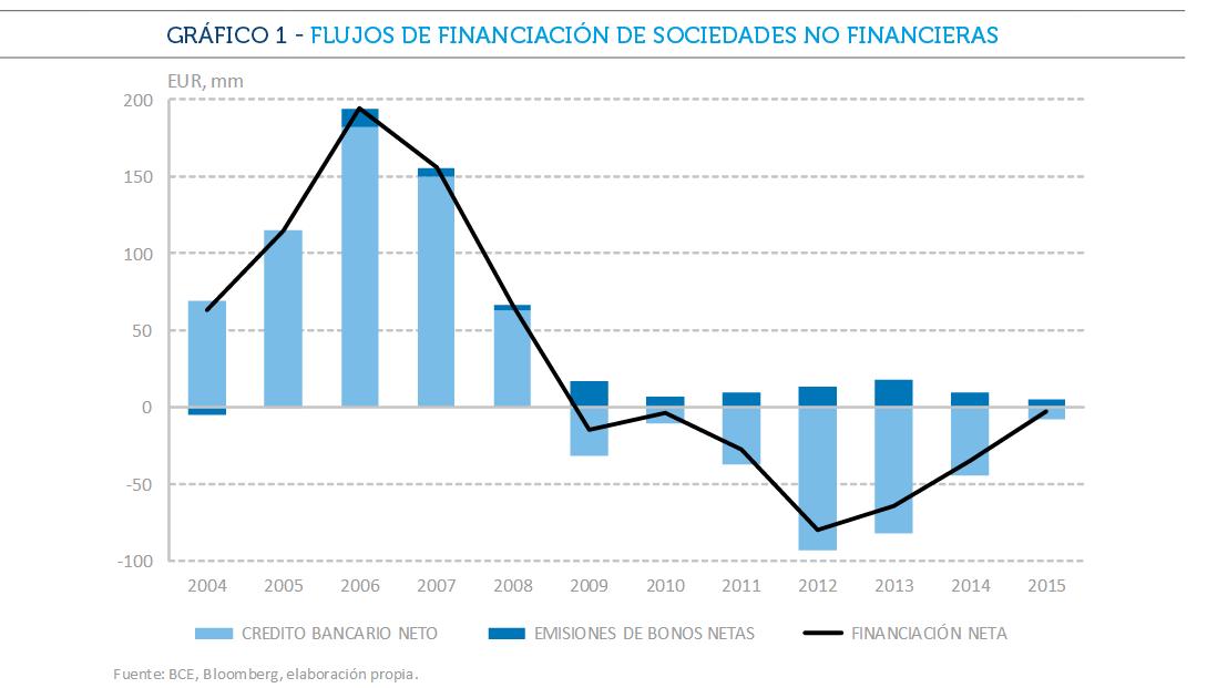 Evolución de la financiación de las empresas no financieras