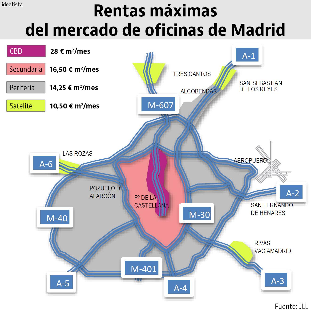 Madrid y barcelona las ciudades de europa donde m s for Vaciado de oficinas en madrid