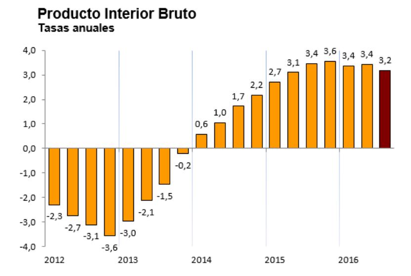 Evolución del PIB español en tasa anual