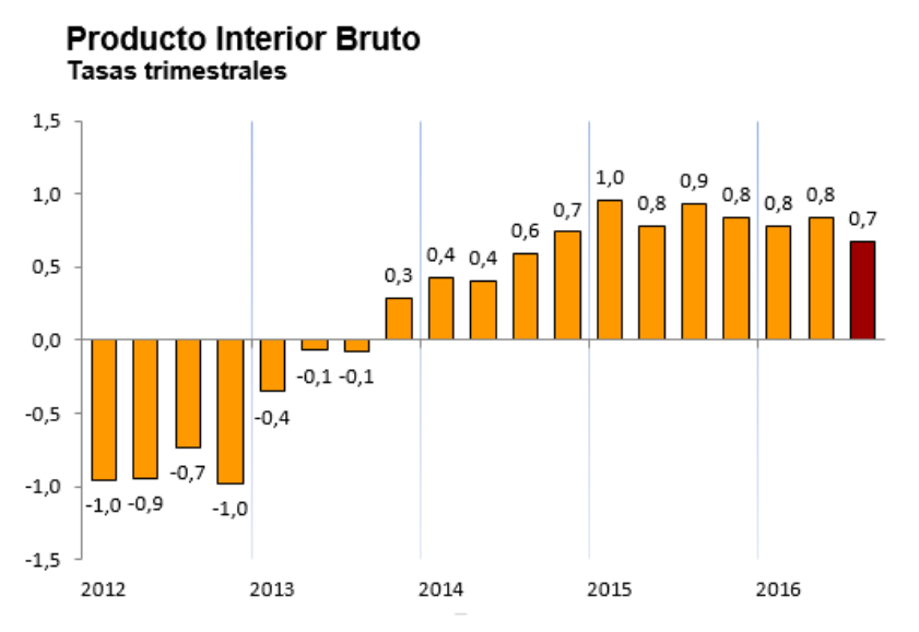 Evolución del PIB español en tasa trimestral