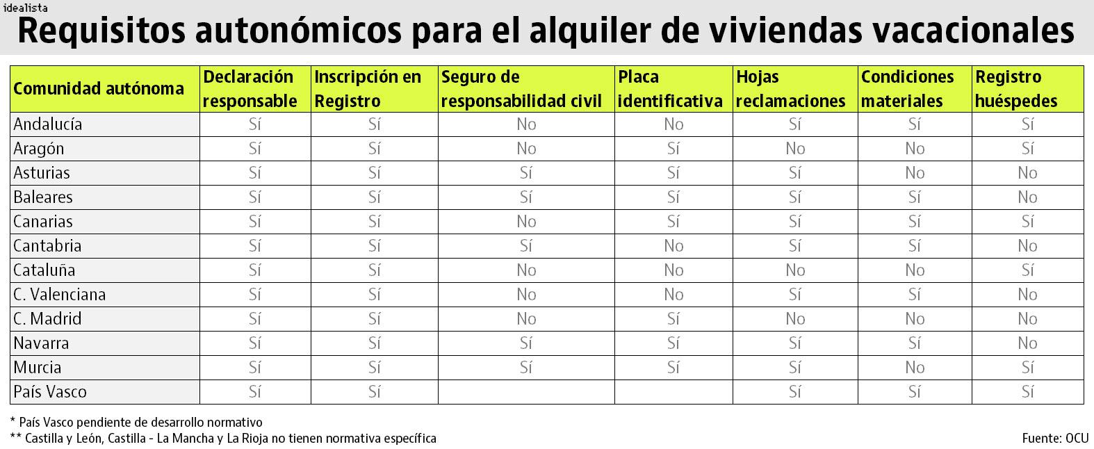 Las 6 cláusulas nulas más frecuentes en los contratos de alquiler ...