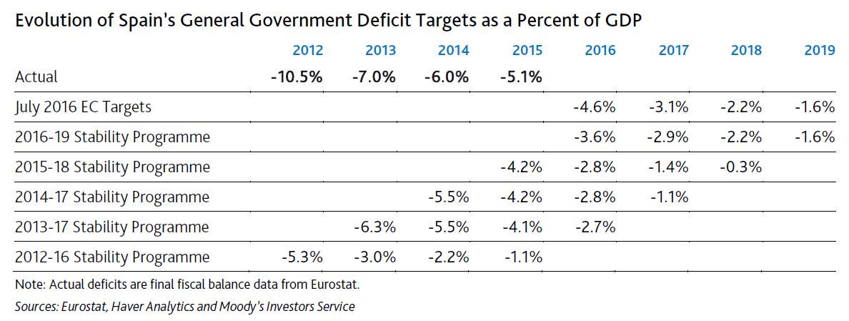 Evolución de las previsiones de déficit y del déficit real