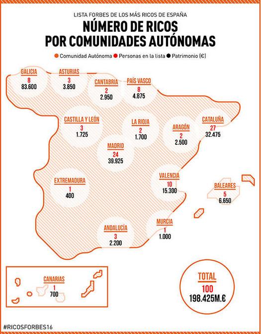 Distribución de ricos en España