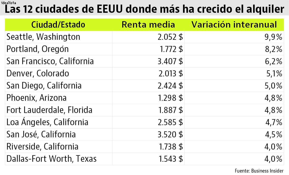 El alquiler de vivienda crece en EEUU: las 12 ciudades con los ...
