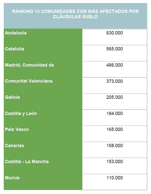 unos 3 5 millones de afectados por las cl usulas suelo