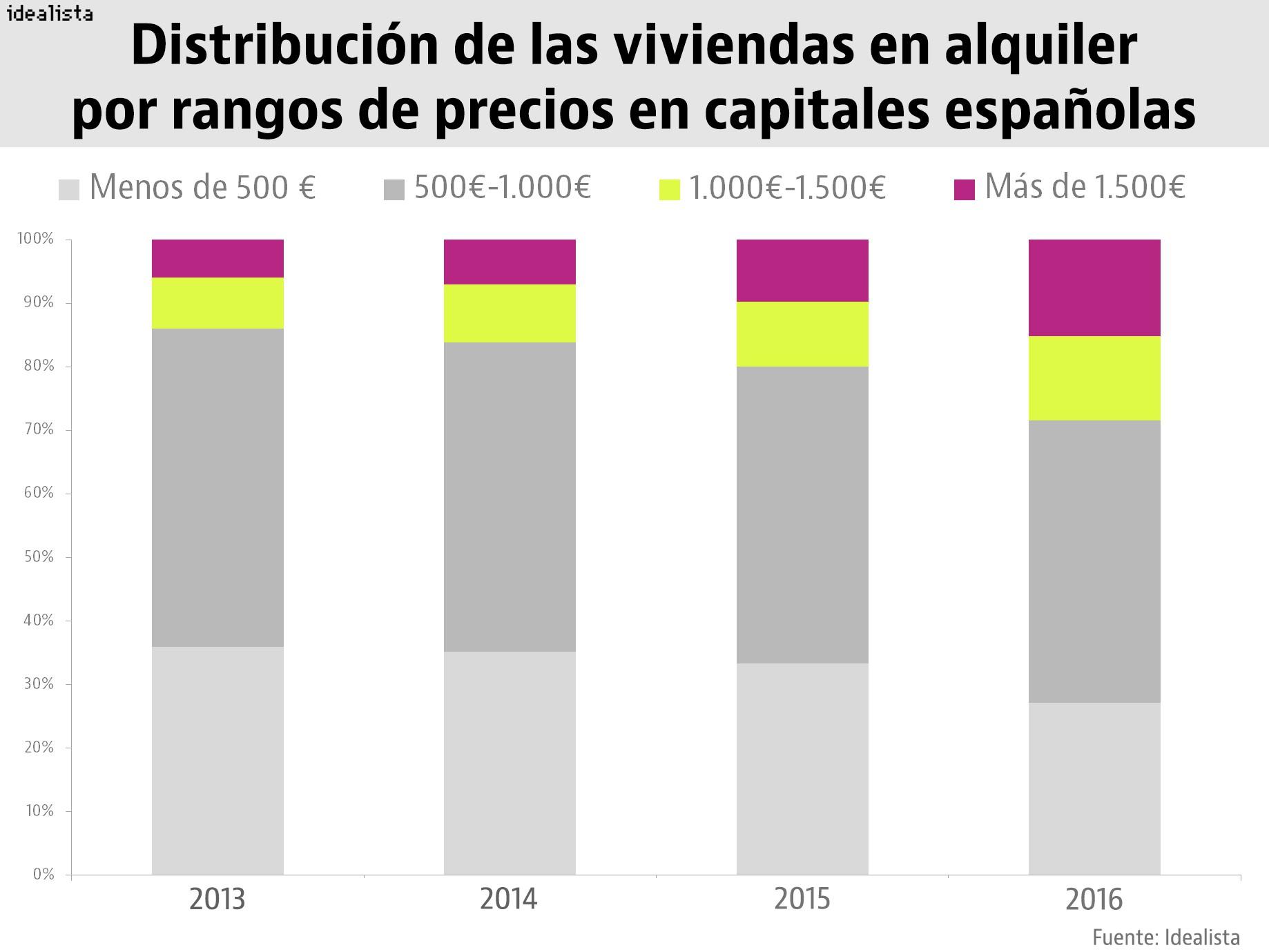 2016 el a o del boom del alquiler con barcelona a la cabeza idealista news - Alquiler piso por meses barcelona ...