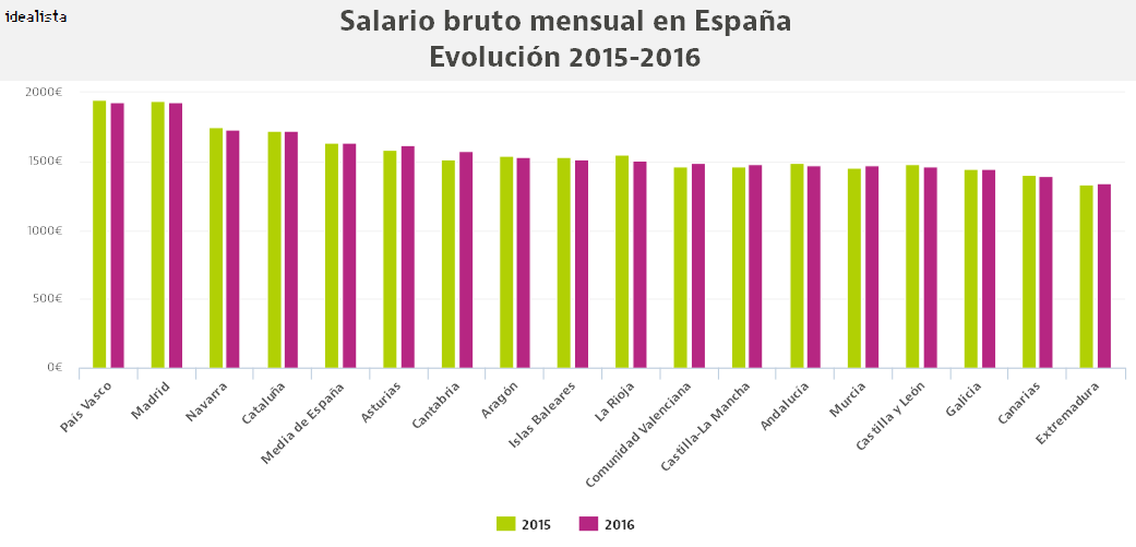 Salario medio bruto mensual por CCAA