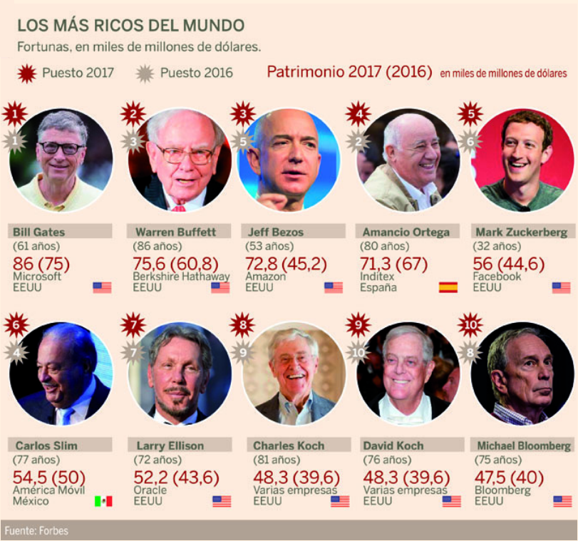 Fuente: Forbes