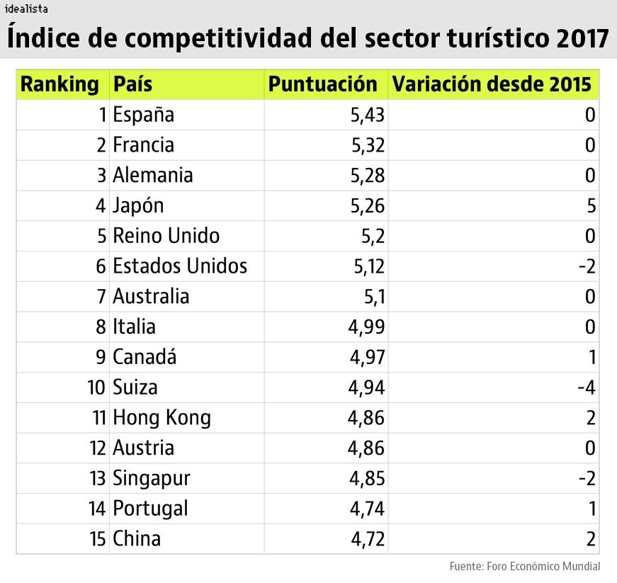 España Vuelve A Ser El País Más Competitivo Del Mundo En