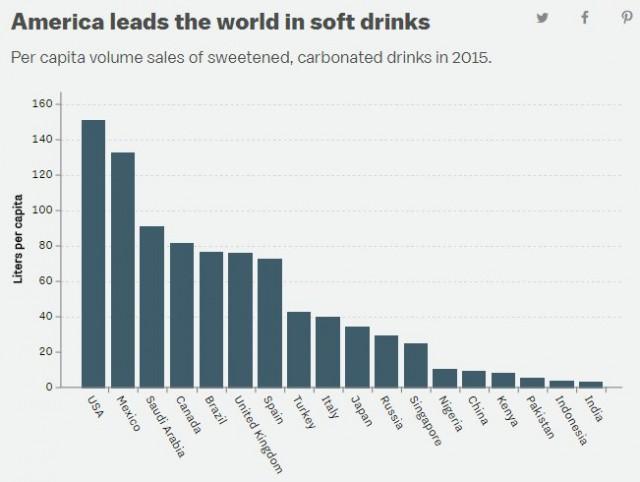 Los países que más refrescos consumen / @ElOrdenMundial