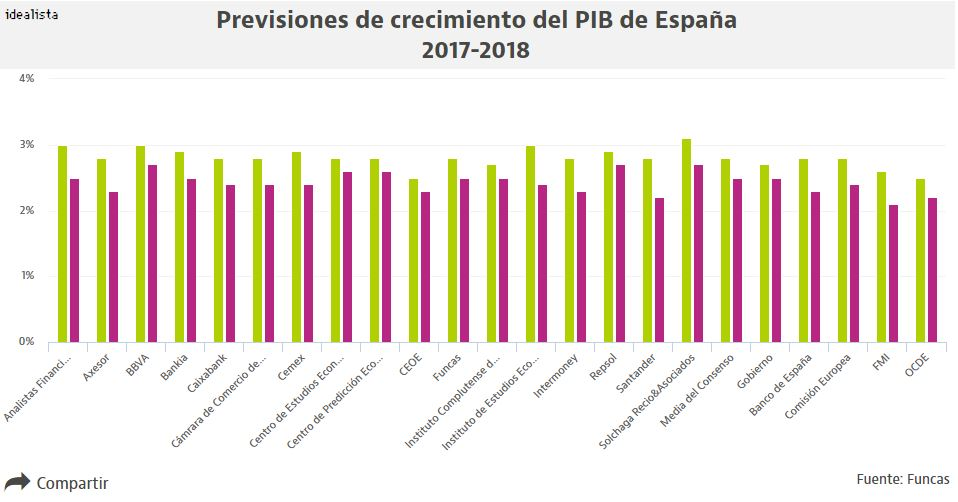 Los analistas se rinden ante el tir n econ mico de espa a for Empresas de reparaciones del hogar en madrid