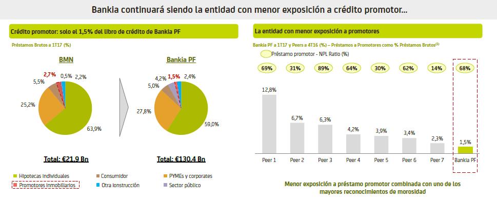Fuente: Bankia