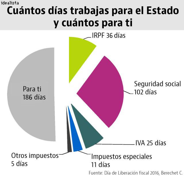 Fuente: Civismo