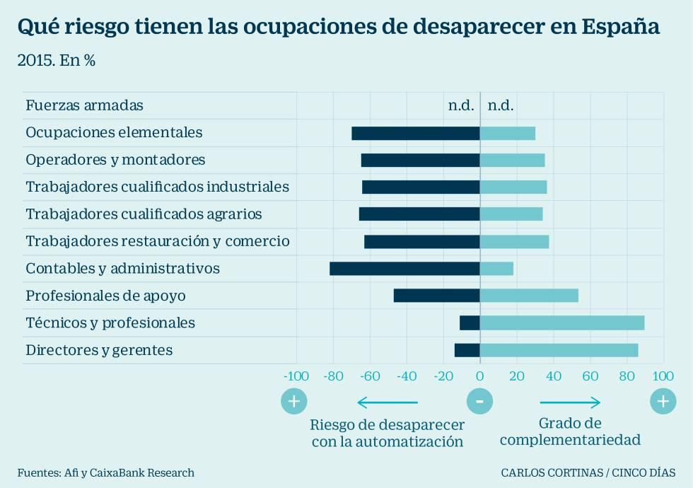 Qué ocupaciones están en riesgo de desaparecer en España / Cinco Días