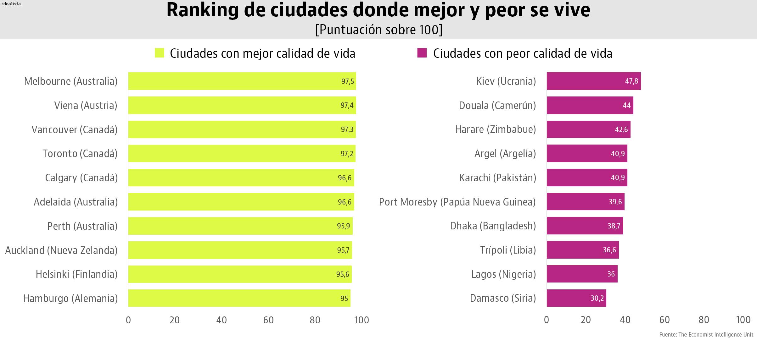 Noticias inmobiliarias y del mercado de la vivienda - Ciudades con mejor calidad de vida en espana ...