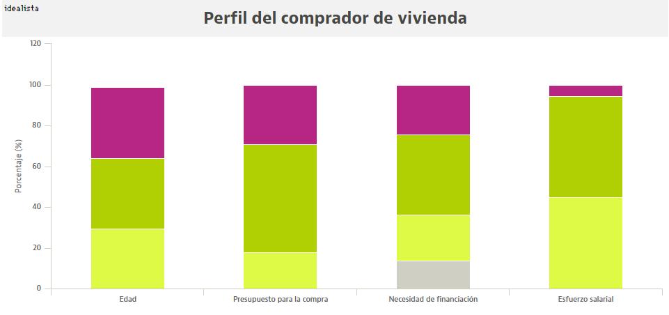 El perfil del comprador: mayor de 35 años que busca mejorar su hogar con más presupuesto