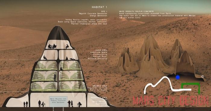 Fuente: Mars City Design