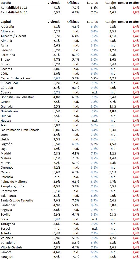 La demanda del alquiler tira de la rentabilidad para invertir en vivienda al situarse en el 7,1%