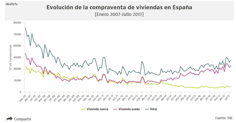 El precio de la vivienda en barcelona m s visual en el for Compra de casas en madrid