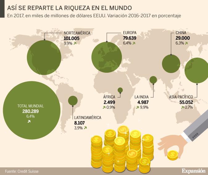 Expansión. Fuente: Credit Suisse