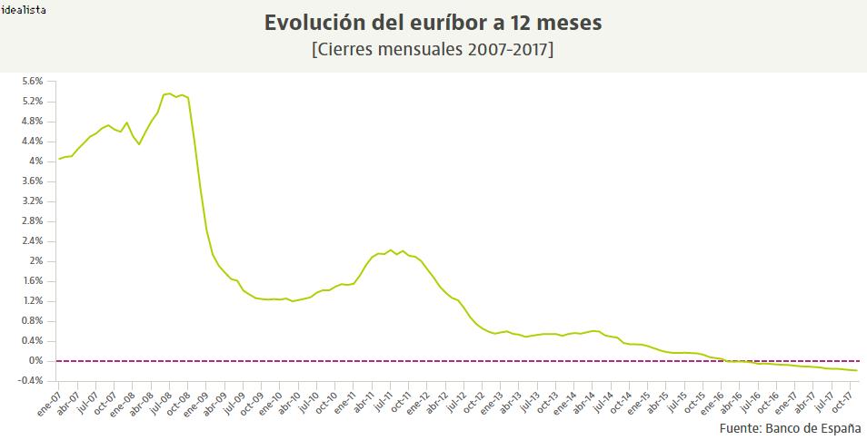 Evolución histórica del euríbor a 12 meses