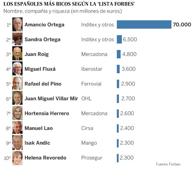 Fuente: El País/Forbes