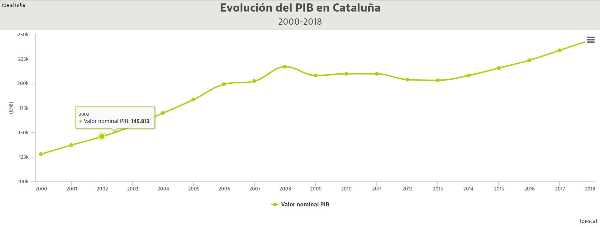 Cataluña, de liderar la recuperación económica a perder una sede europea