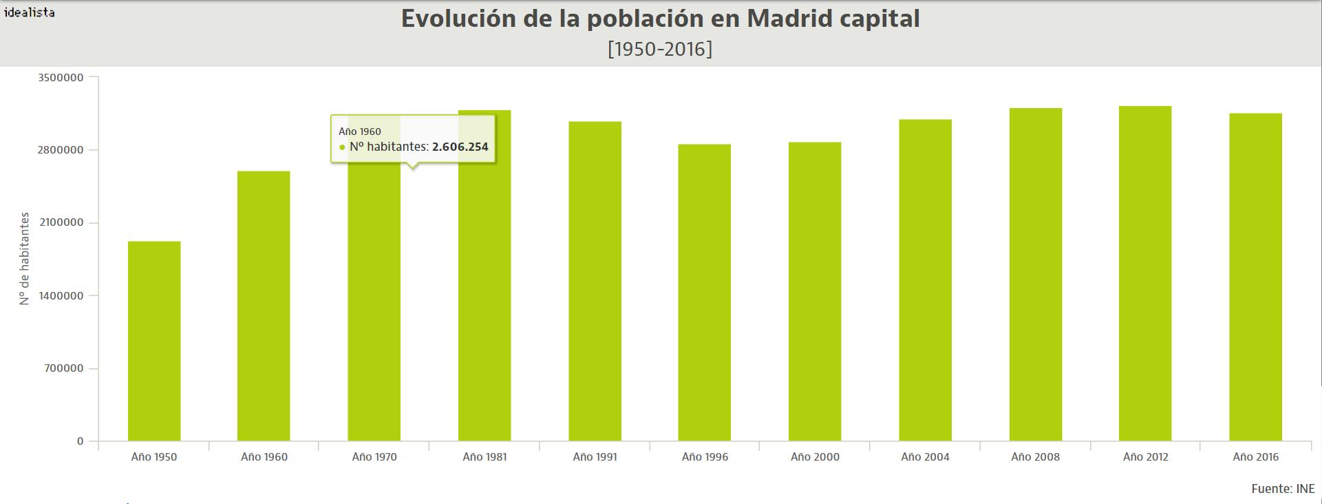 La teoría del donut o cómo la política urbanística ha llevado a Madrid a los años 80