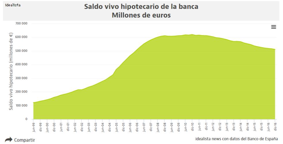 La banca, 'obligada' a financiar más para la compra de una casa por los escasos ahorros de los españoles