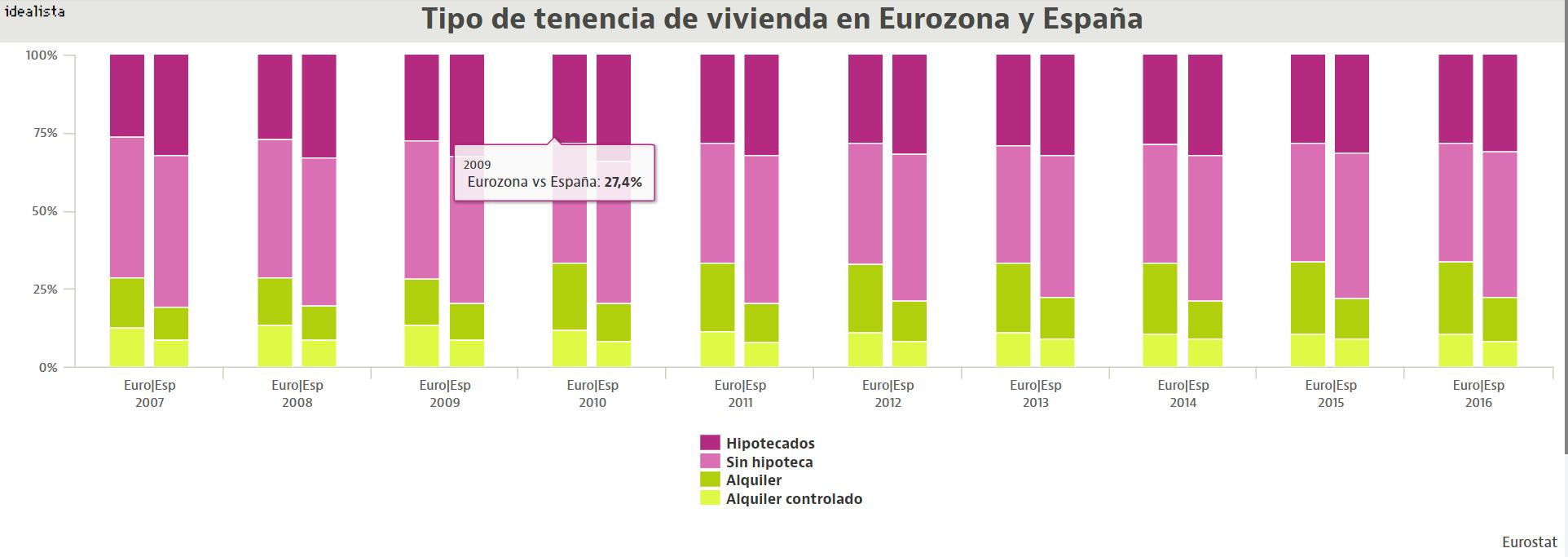 España, uno de los países europeos donde el alquiler 'se come' más ingresos familiares