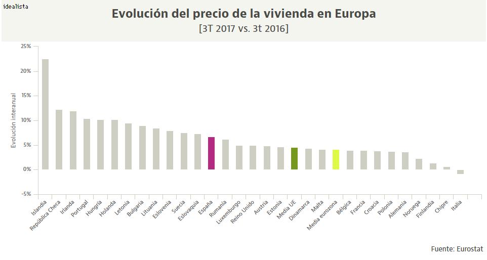 Gráfico evolución precio vivienda Europa