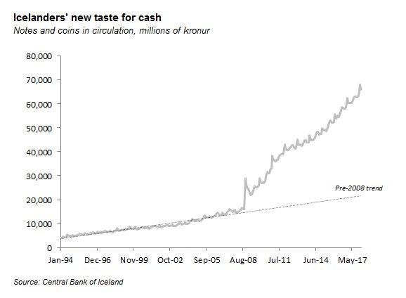 Fuente: Banco Central de Islandia