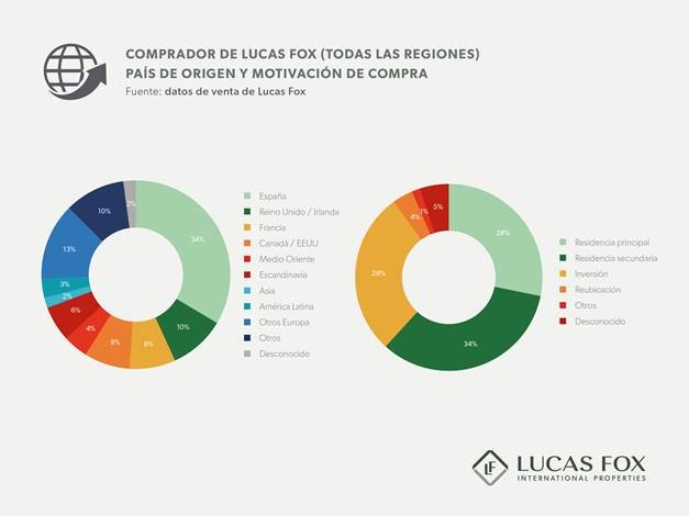 Lucas Fox