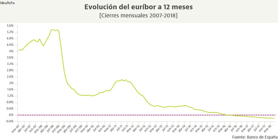 Evolución del euríbor a 12 meses